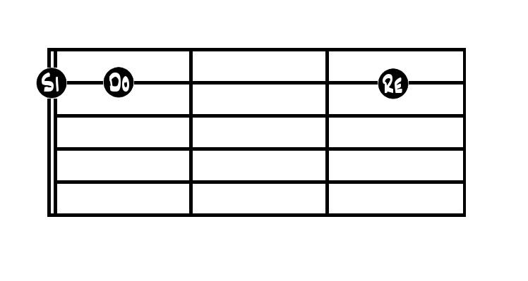 Las notas en la cuerda 2