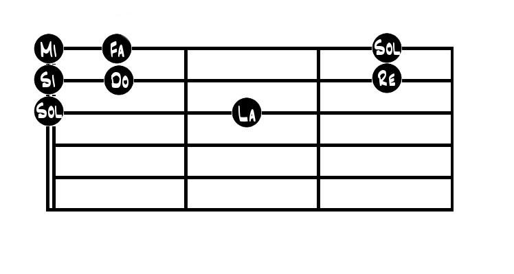 notas en las cuerdas 1 2 y 3