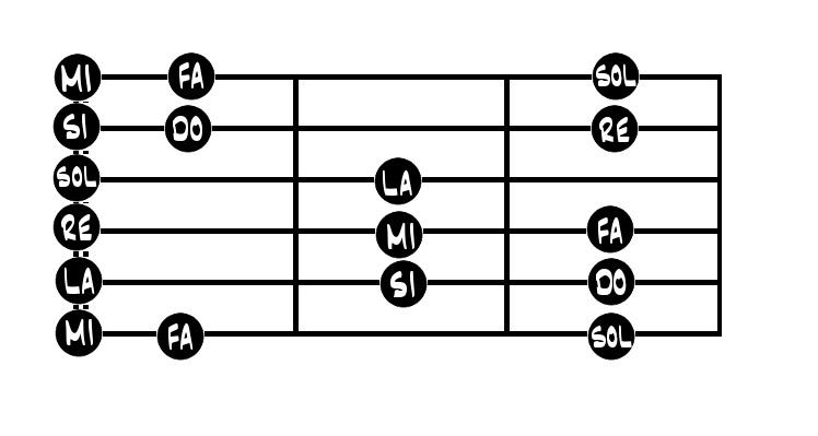 las notas en la guitarra acústica