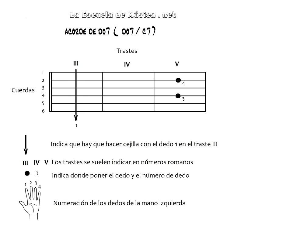 Acordes con cejilla en la guitarra - Do7