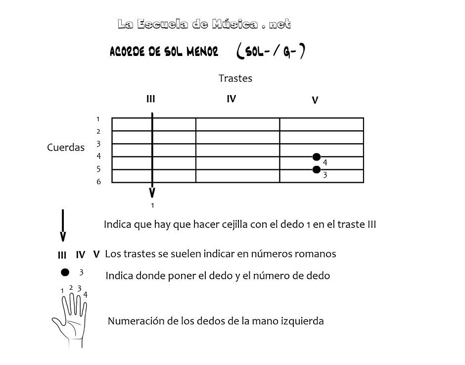 Acordes con cejilla en la guitarra - Sol menor