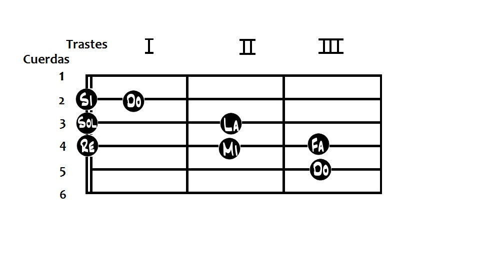 Acordes de guitarra básicos - Escala de Do